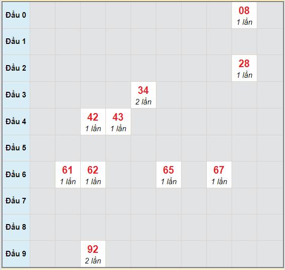 Bạch thủ rơi 3 ngày lô XSLA 31/10/2020