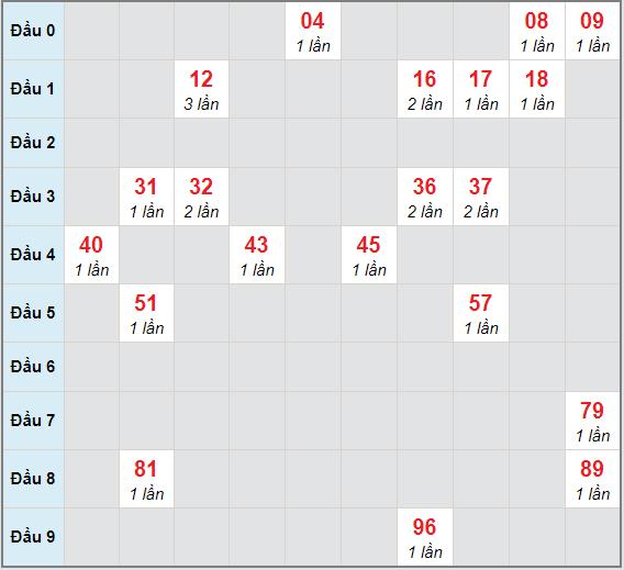 Bạch thủ rơi 3 ngày lô XSTP 19/12/2020