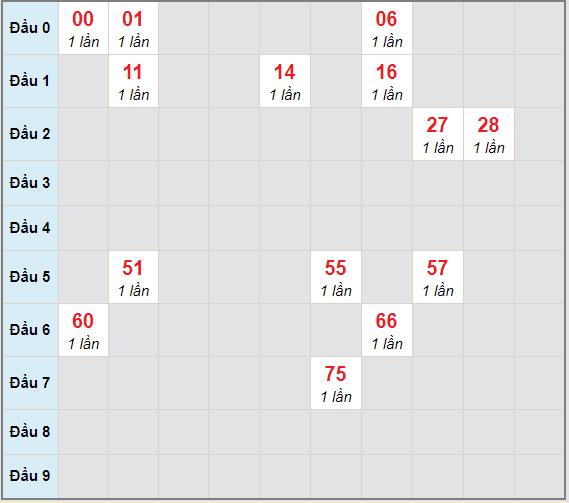 Bạch thủ rơi 3 ngày lô XSTP 26/12/2020