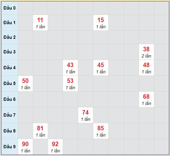 Bạch thủ rơi 3 ngày lô XSBT 5/1/2021