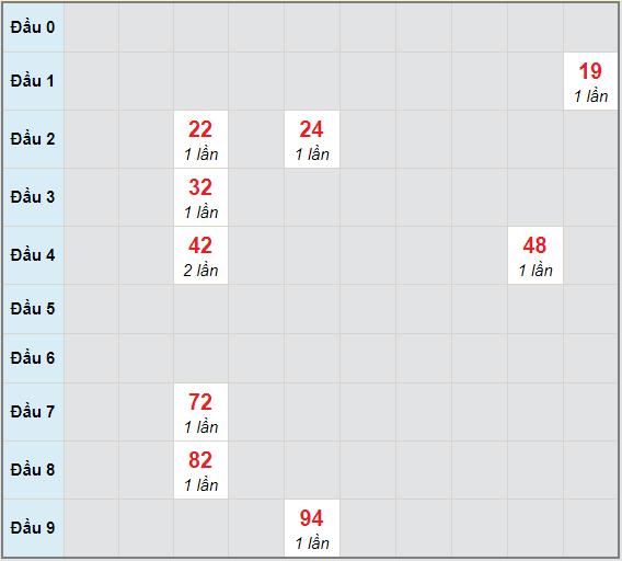 Bạch thủ rơi 3 ngày lô XSTN 7/1/2021