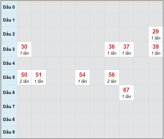 Bạch thủ rơi 3 ngày lô XSBL 2/2/2021
