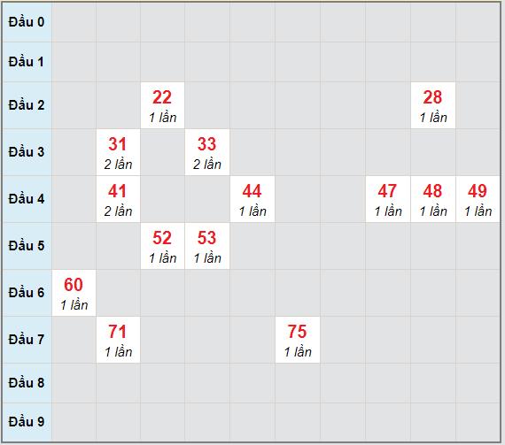Bạch thủ rơi 3 ngày lô XSTP 6/2/2021