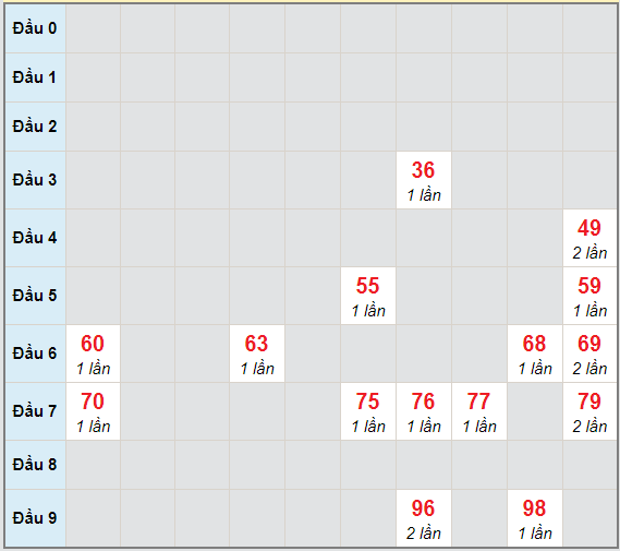 Bạch thủ rơi 3 ngày lô XSDN 17/2/2021