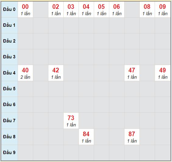 Bạch thủ rơi 3 ngày lô XSTP 14/11/2020