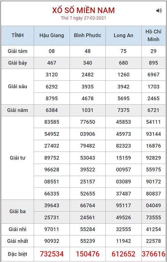 Bảng kết quả XSMN ngày 27/2/2021