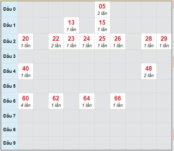 Bạch thủ rơi 3 ngày lô XSDT 8/3/2021