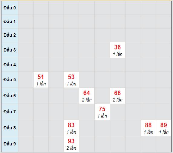 Bạch thủ rơi 3 ngày lô XSTP 13/3/2021