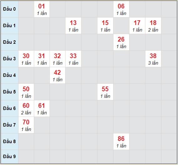 Bạch thủ rơi 3 ngày lô XSTP 20/3/2021