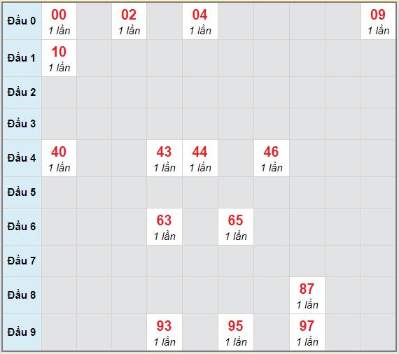 Bạch thủ rơi 3 ngày lô XSAG 1/4/2021
