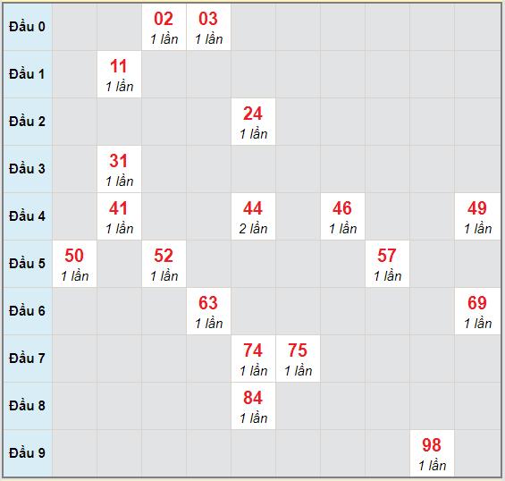 Bạch thủ rơi 3 ngày lô XSTP 24/10/2020