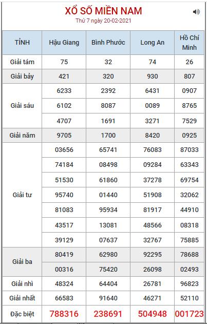 Bảng kết quả XSMN ngày 20/2/2021