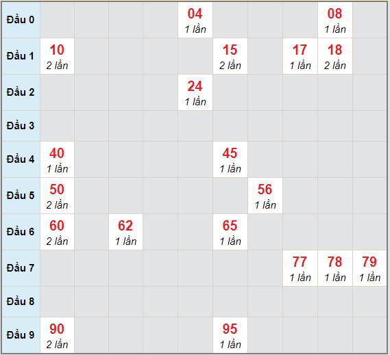 Bạch thủ rơi 3 ngày lô XSVL 18/12/2020