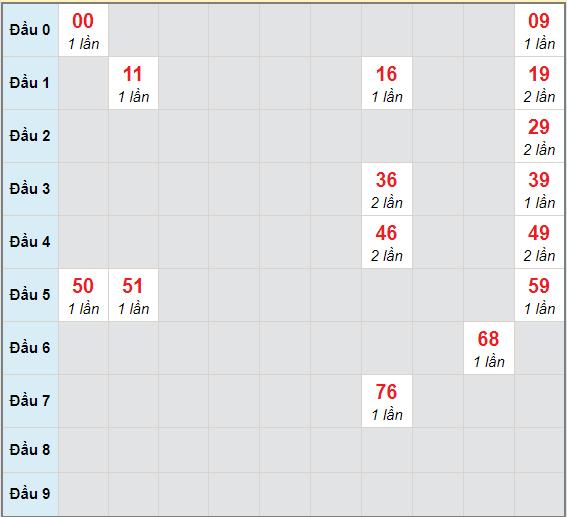 Bạch thủ rơi 3 ngày lô XSBD 8/1/2021