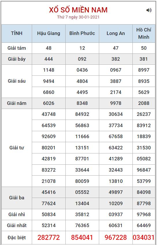 Bảng kết quả XSMN ngày 30/1/2021