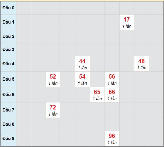 Bạch thủ rơi 3 ngày lô XSTP 8/3/2021