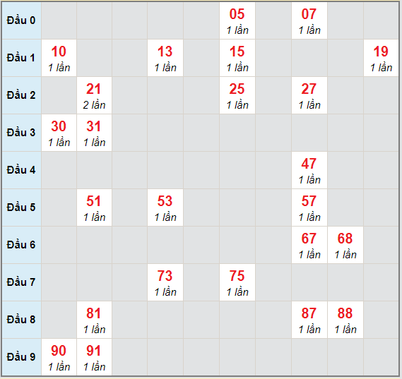 Bạch thủ rơi 3 ngày lô XSTN 1/4/2021
