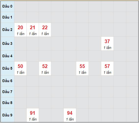 Bạch thủ rơi 3 ngày lô XSTP 12/6/2021