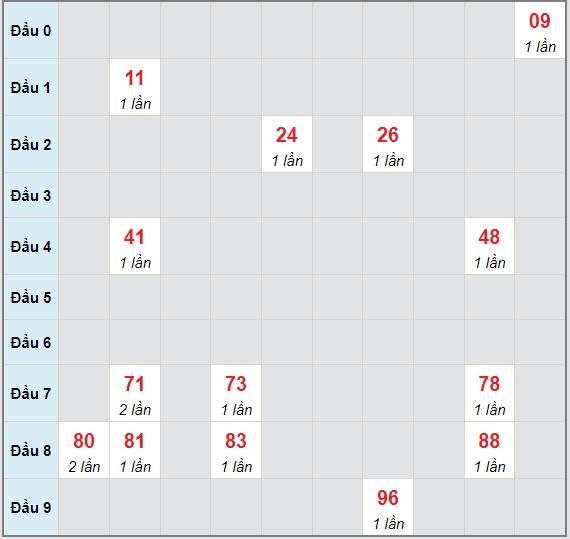 Bạch thủ rơi 3 ngày lô XSVL 18/6/2021