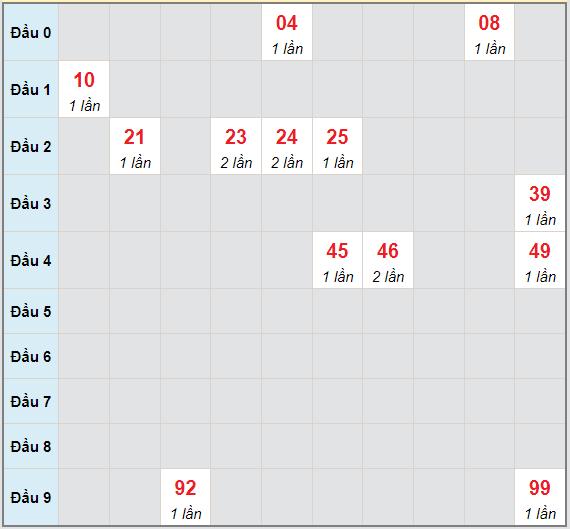 Bạch thủ rơi 3 ngày lô XSAG 16/9/2021