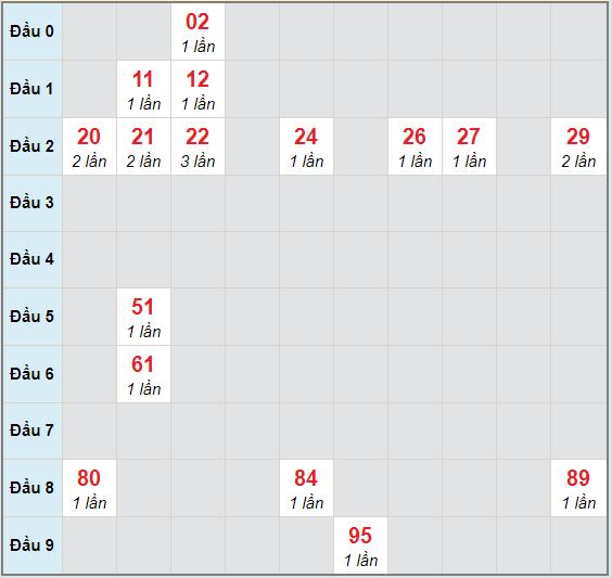Bạch thủ rơi 3 ngày lô XSTP 21/11/2020