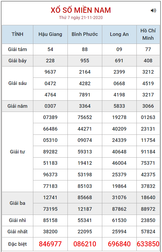 Bảng kết quả XSMN ngày 21/11/2020