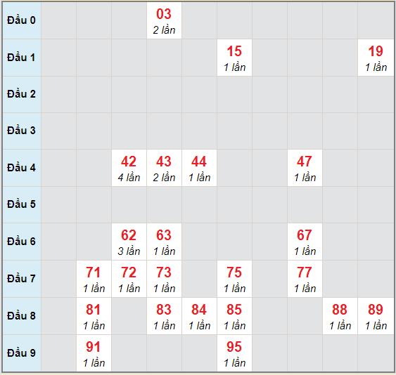 Bạch thủ rơi 3 ngày lô XSTG 15/11/2020
