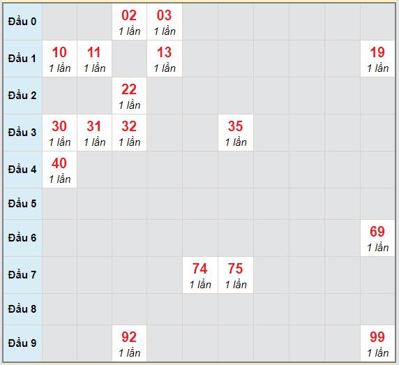 Bạch thủ rơi 3 ngày lô XSVL 8/1/2021