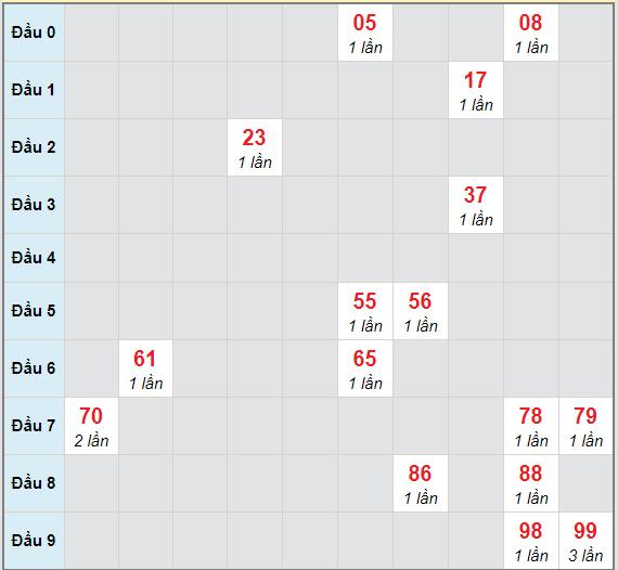 Bạch thủ rơi 3 ngày lô XSDL 14/3/2021