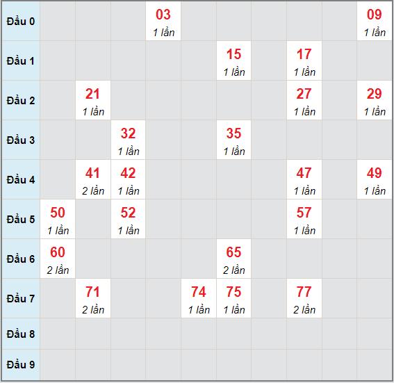 Bạch thủ rơi 3 ngày lô XSBL 27/7/2021