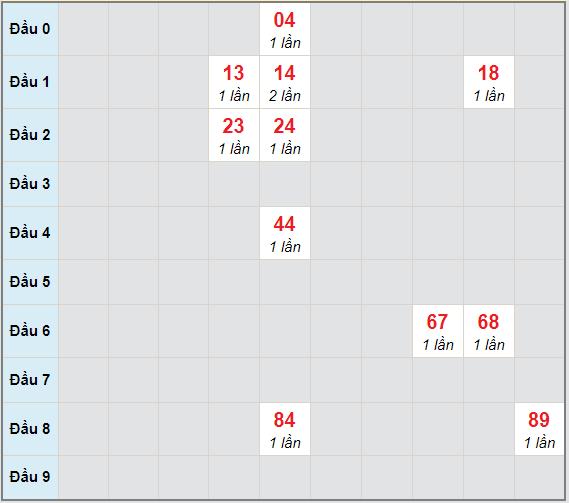 Bạch thủ rơi 3 ngày lô XSKG 14/3/2021