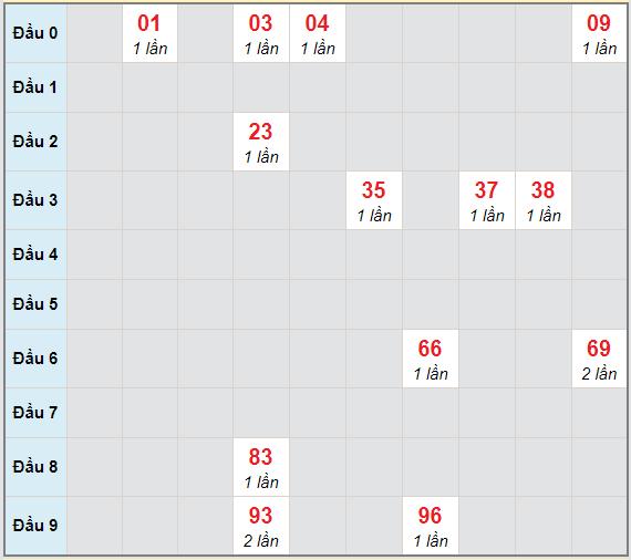 Bạch thủ rơi 3 ngày lô XSTG 14/3/2021