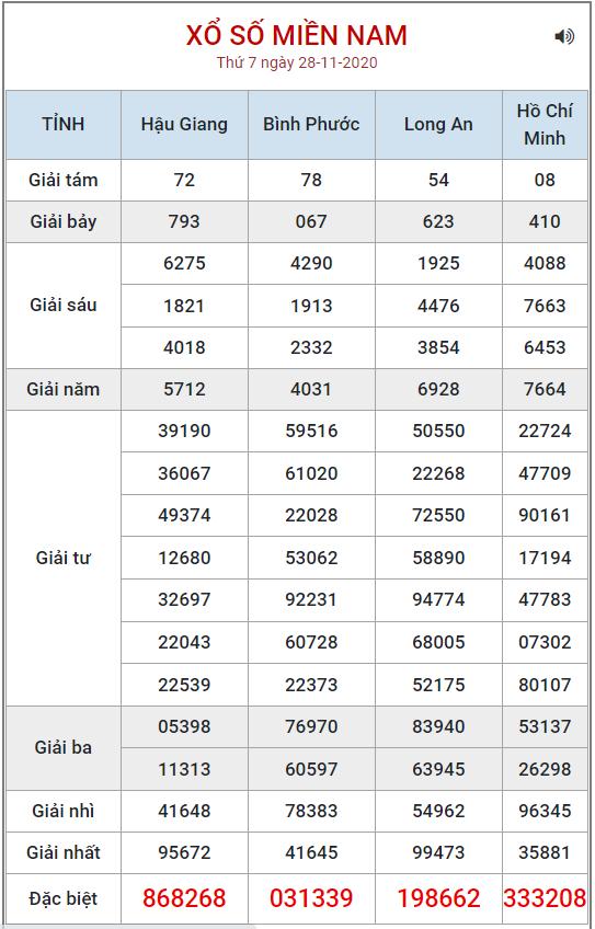 Bảng kết quả XSMN ngày 28/11/2020