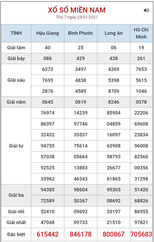 Bảng kết quả XSMN ngày 23/12/2021