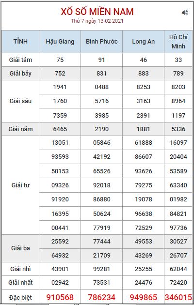 Bảng kết quả XSMN ngày 13/2/2021