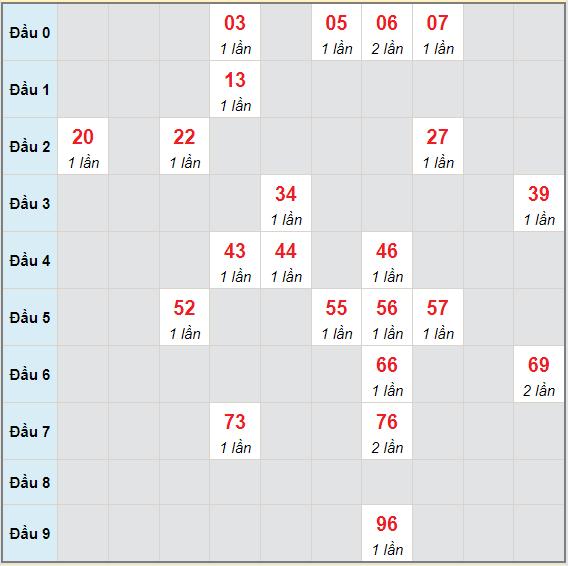 Bạch thủ rơi 3 ngày lô XSDT 6/9/2021