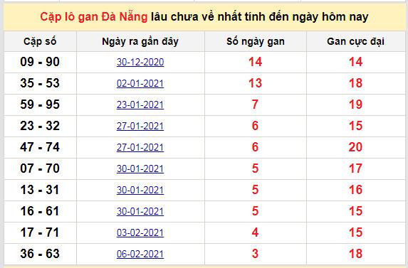 Cặp lô gan Đà Nẵng lâu chưa về nhất