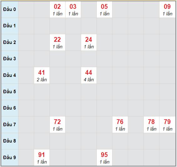 Bạch thủ rơi 3 ngày lô XSQB 5/11/2020