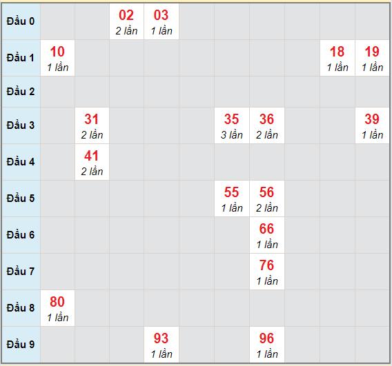 Bạch thủ rơi 3 ngày lô XSKH 17/3/2021