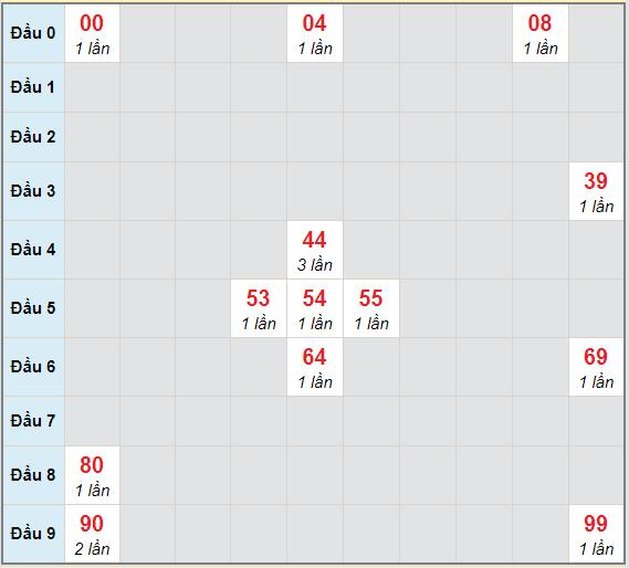 Bạch thủ rơi 3 ngày lô XSKH 24/3/2021