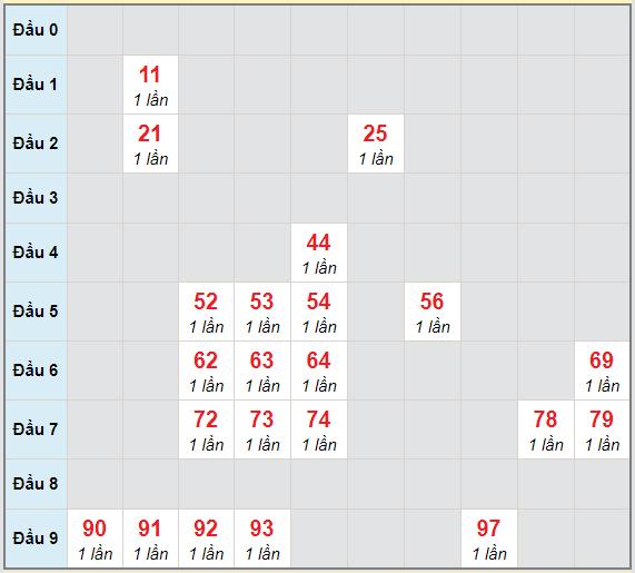 Bạch thủ rơi 3 ngày lô XS Kon Tum 25/4/2021