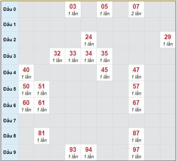 Bạch thủ rơi 3 ngày lô XSQNM 6/4/2021