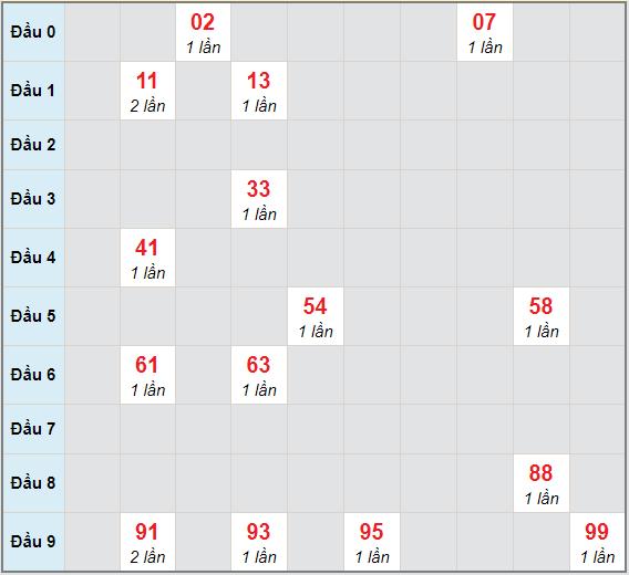 Bạch thủ rơi 3 ngày lô XSDNO 10/4/2021