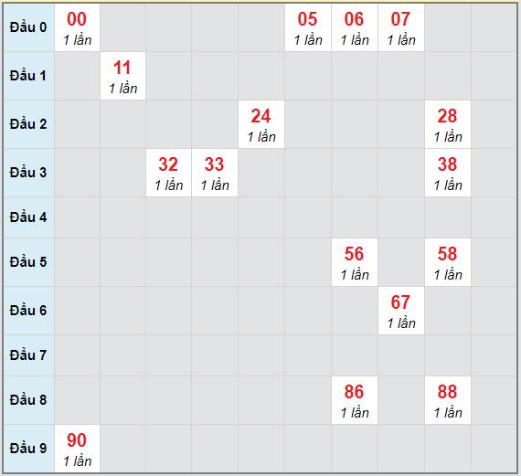 Bạch thủ rơi 3 ngày lô XS Kon Tum 11/4/2021