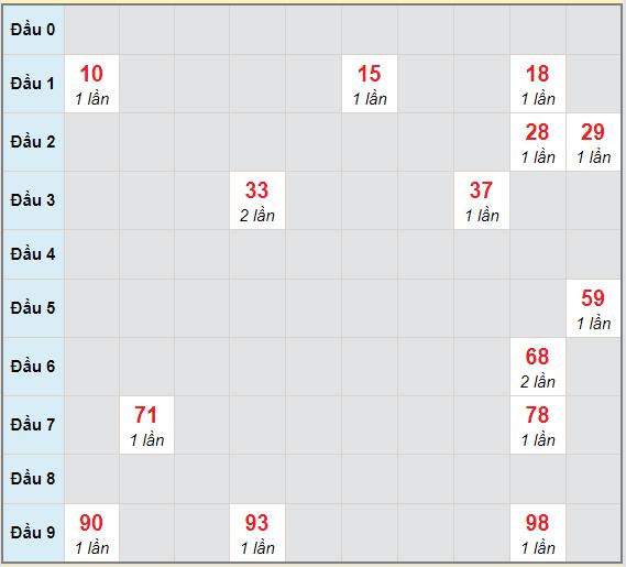 Bạch thủ rơi 3 ngày lô XSNT 16/4/2021