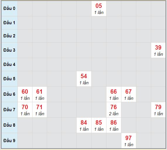 Bạch thủ rơi 3 ngày lô XSHG 17/4/2021