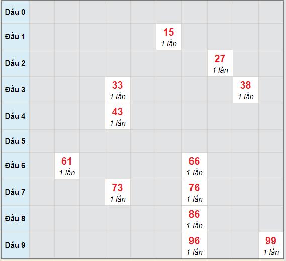 Bạch thủ rơi 3 ngày lô XSQNM 20/4/2021