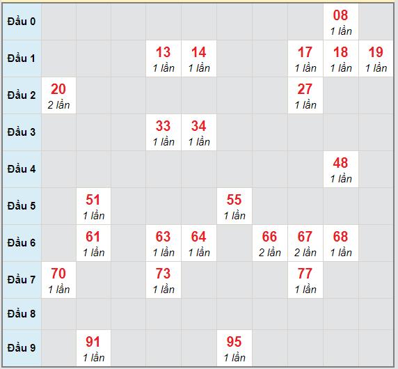 Bạch thủ rơi 3 ngày lô XSKH 21/4/2021