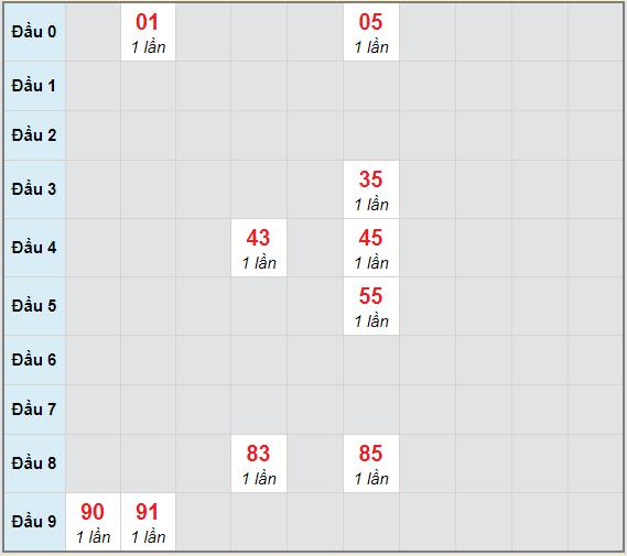 Bạch thủ rơi 3 ngày lô XSQT 22/4/2021