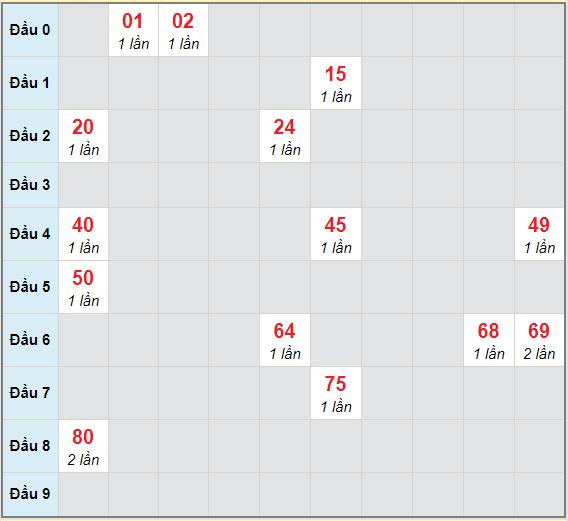 Bạch thủ rơi 3 ngày lô XSNT 23/4/2021
